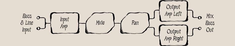panner block diagram